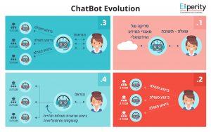 הצ'אטבוט לשירותך - אבולוציית הצ'אטבוטים והשפעתם על חווית הלקוח - chatbot evolution