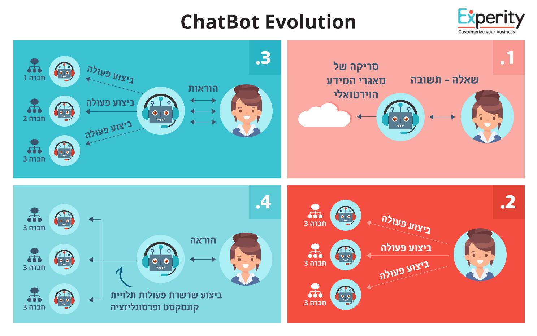 הצ'אטבוט לשירותך - התפתחות הצ'אבוט והשפעתו על חווית הלקוח - chatbot evolution