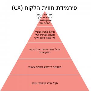 פירמידת חווית הלקוח
